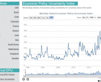 全球经济不确定指数